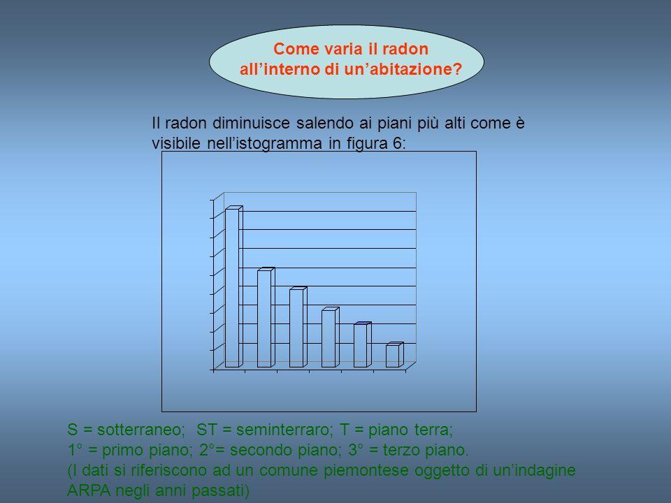 Come varia il radon allinterno di unabitazione? Il radon diminuisce salendo ai piani più alti come è visibile nellistogramma in figura 6: S = sotterra