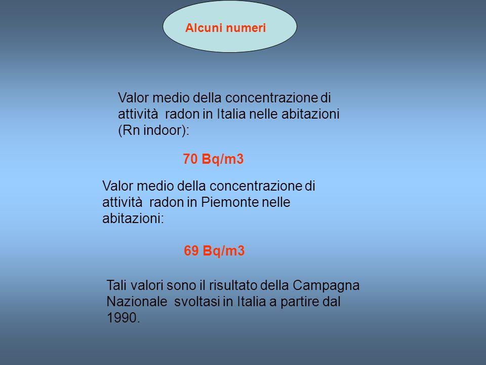 Alcuni numeri Valor medio della concentrazione di attività radon in Italia nelle abitazioni (Rn indoor): 70 Bq/m3 Valor medio della concentrazione di attività radon in Piemonte nelle abitazioni: 69 Bq/m3 Tali valori sono il risultato della Campagna Nazionale svoltasi in Italia a partire dal 1990.
