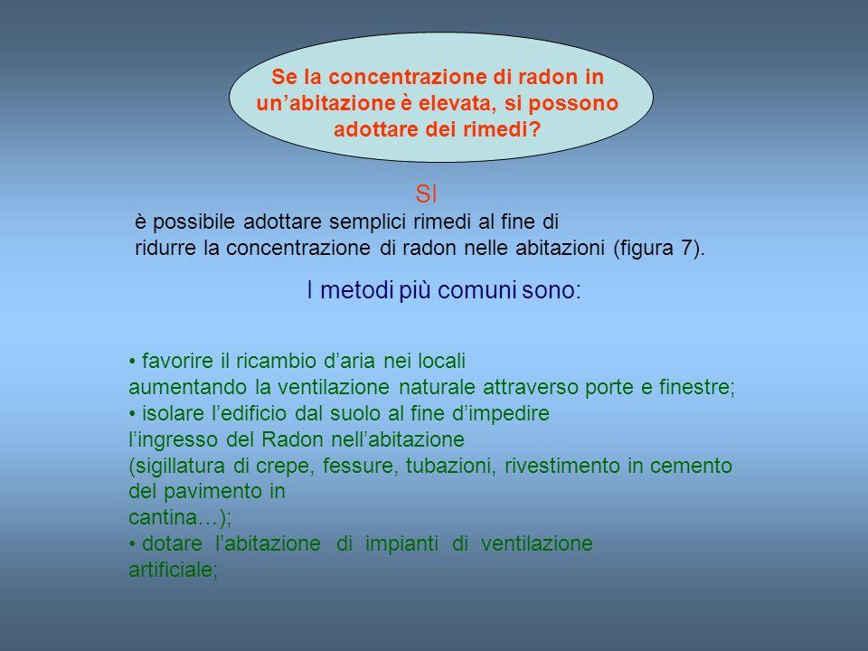 Se la concentrazione di radon in unabitazione è elevata, si possono adottare dei rimedi? SI è possibile adottare semplici rimedi al fine di ridurre la