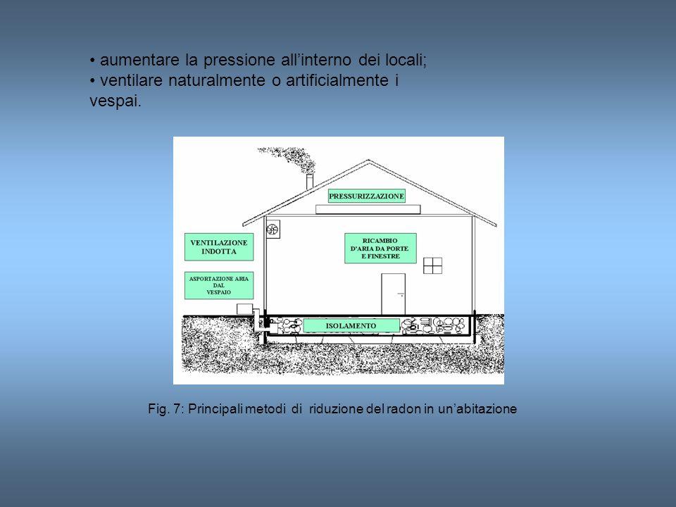 aumentare la pressione allinterno dei locali; ventilare naturalmente o artificialmente i vespai. Fig. 7: Principali metodi di riduzione del radon in u