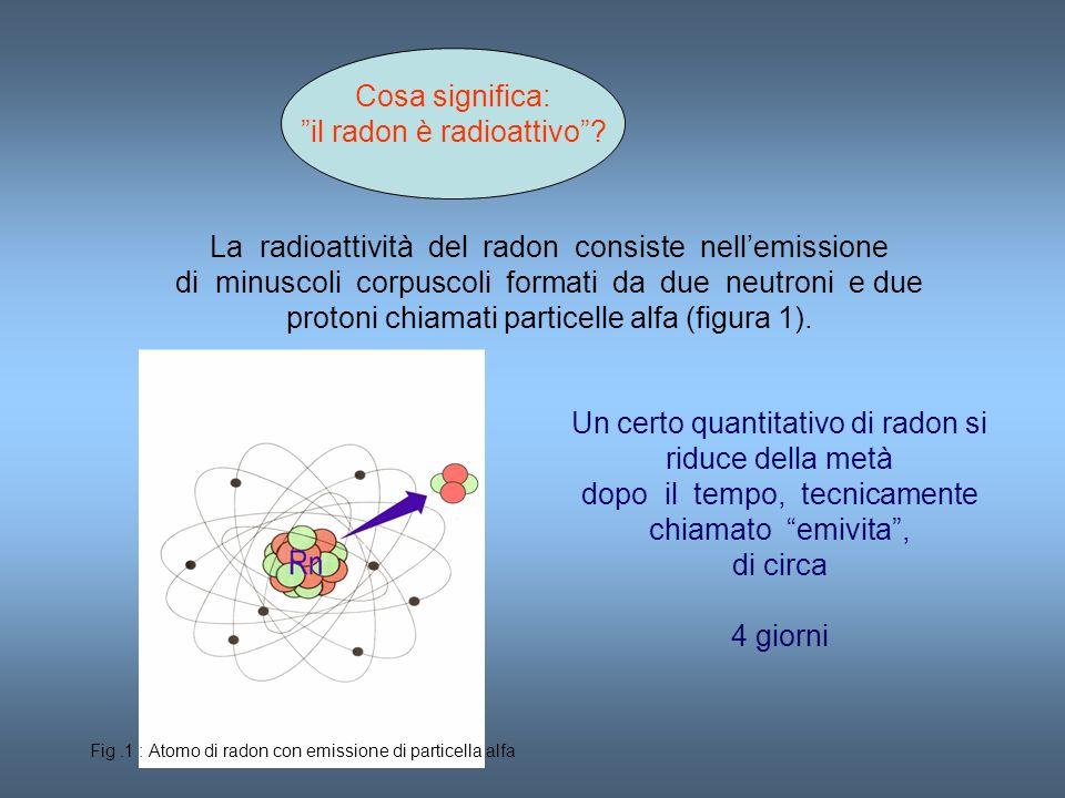 Cosa significa: il radon è radioattivo? La radioattività del radon consiste nellemissione di minuscoli corpuscoli formati da due neutroni e due proton