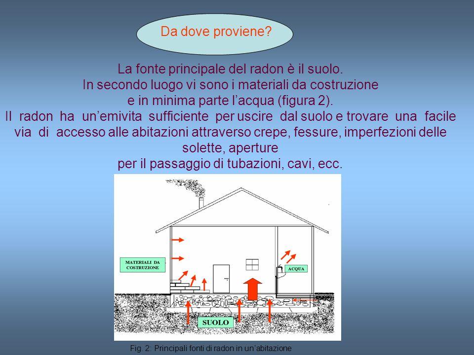Da dove proviene? La fonte principale del radon è il suolo. In secondo luogo vi sono i materiali da costruzione e in minima parte lacqua (figura 2). I
