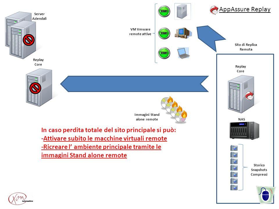 Server Aziendali Immagini Stand alone remote AppAssure Replay Replay Core Storico Snapshots Compressi Replay Core Sito di Replica Remota NAS VM Vmware