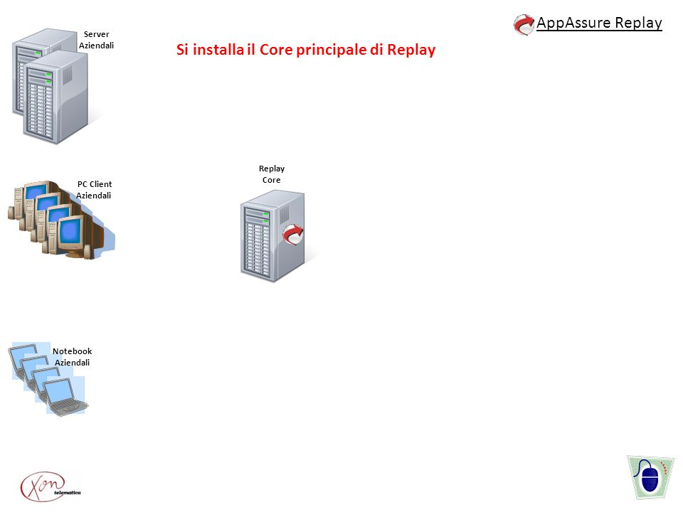 Server Aziendali PC Client Aziendali Notebook Aziendali AppAssure Replay Replay Core Si installa il Core principale di Replay