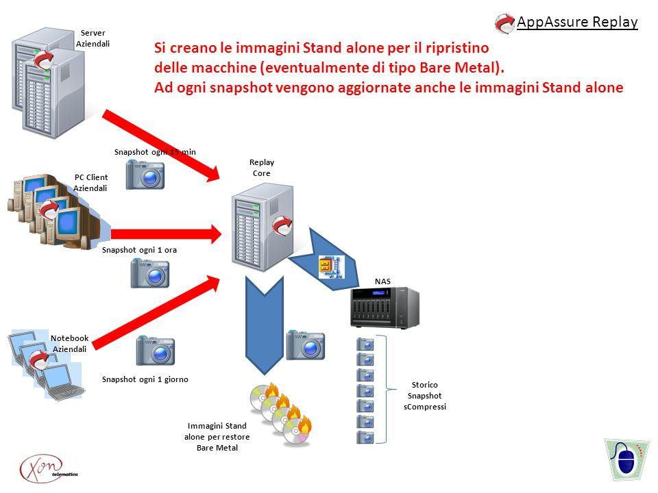 Server Aziendali PC Client Aziendali Notebook Aziendali Snapshot ogni 1 ora Snapshot ogni 15 min Snapshot ogni 1 giorno Immagini Stand alone per resto