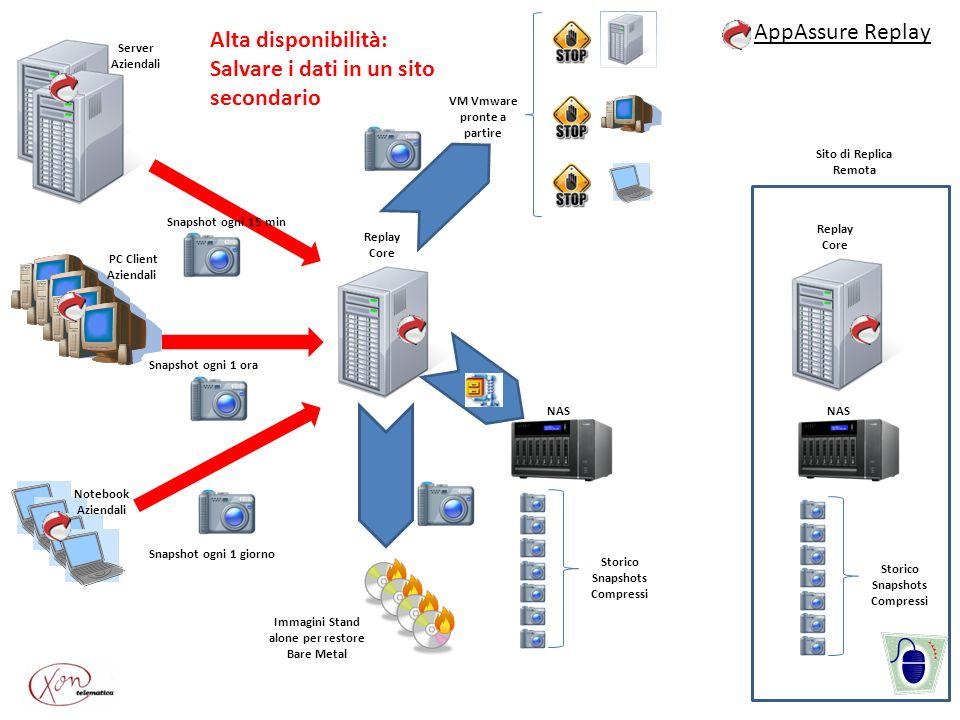 Server Aziendali PC Client Aziendali Notebook Aziendali Snapshot ogni 1 ora Snapshot ogni 15 min Snapshot ogni 1 giorno VM Vmware pronte a partire Imm