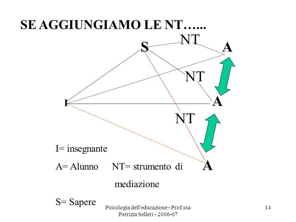 Psicologia dell'educazione - Prof.ssa Patrizia Selleri - 2006-07 14 S I A A A SE AGGIUNGIAMO LE NT…... NT I= insegnante A= Alunno NT= strumento di med