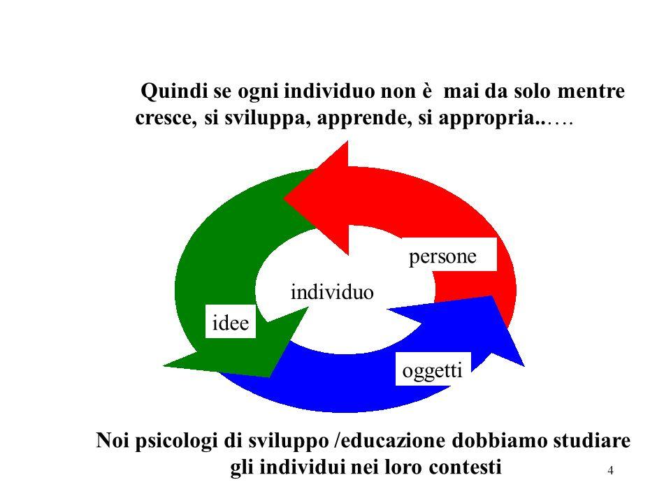 4 Quindi se ogni individuo non è mai da solo mentre cresce, si sviluppa, apprende, si appropria..…. individuo persone oggetti idee Noi psicologi di sv