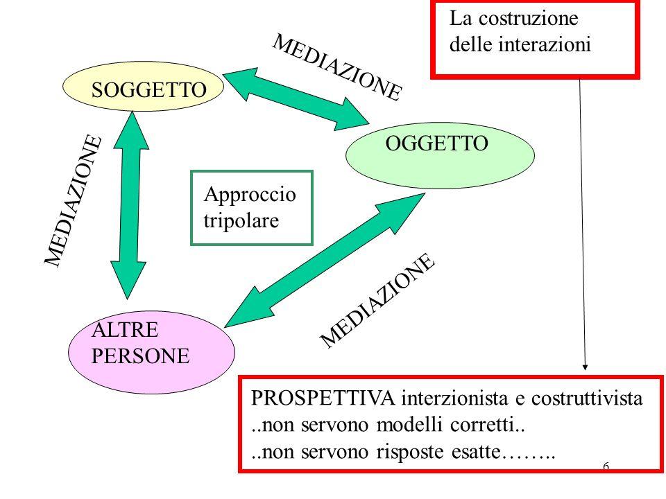 Psicologia dell educazione - Prof.ssa Patrizia Selleri - 2006-07 7 La spirale di sviluppo e apprendimento Mette in discussione i modi di insegnare NATURACULTURA