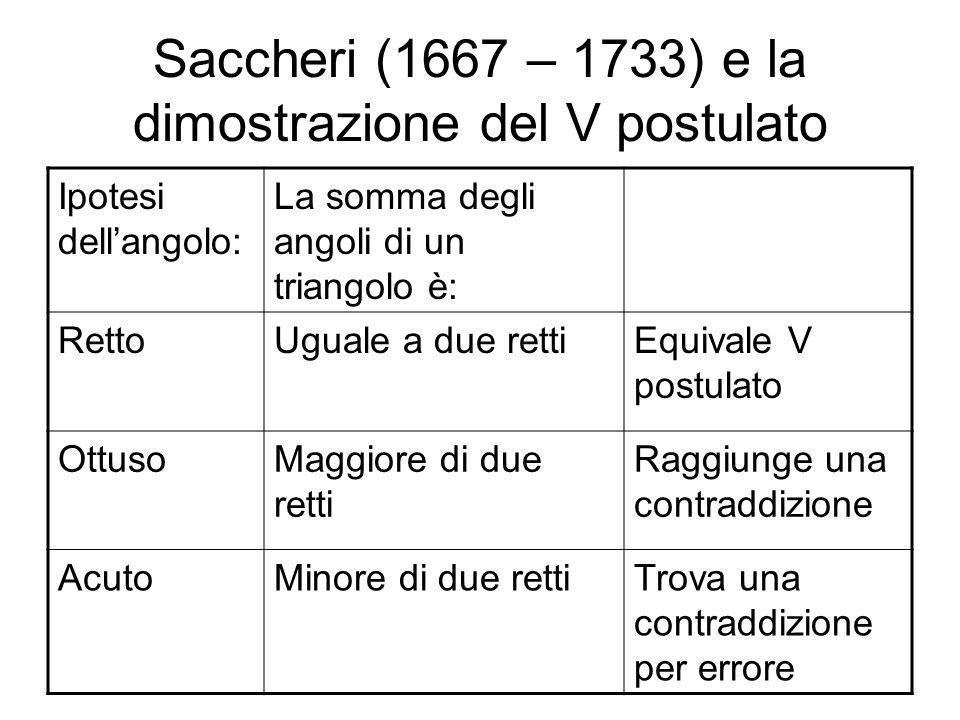 Saccheri (1667 – 1733) e la dimostrazione del V postulato Ipotesi dellangolo: La somma degli angoli di un triangolo è: RettoUguale a due rettiEquivale