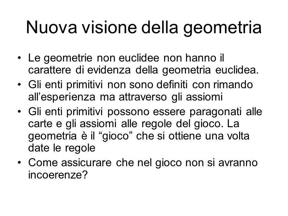 Nuova visione della geometria Le geometrie non euclidee non hanno il carattere di evidenza della geometria euclidea. Gli enti primitivi non sono defin