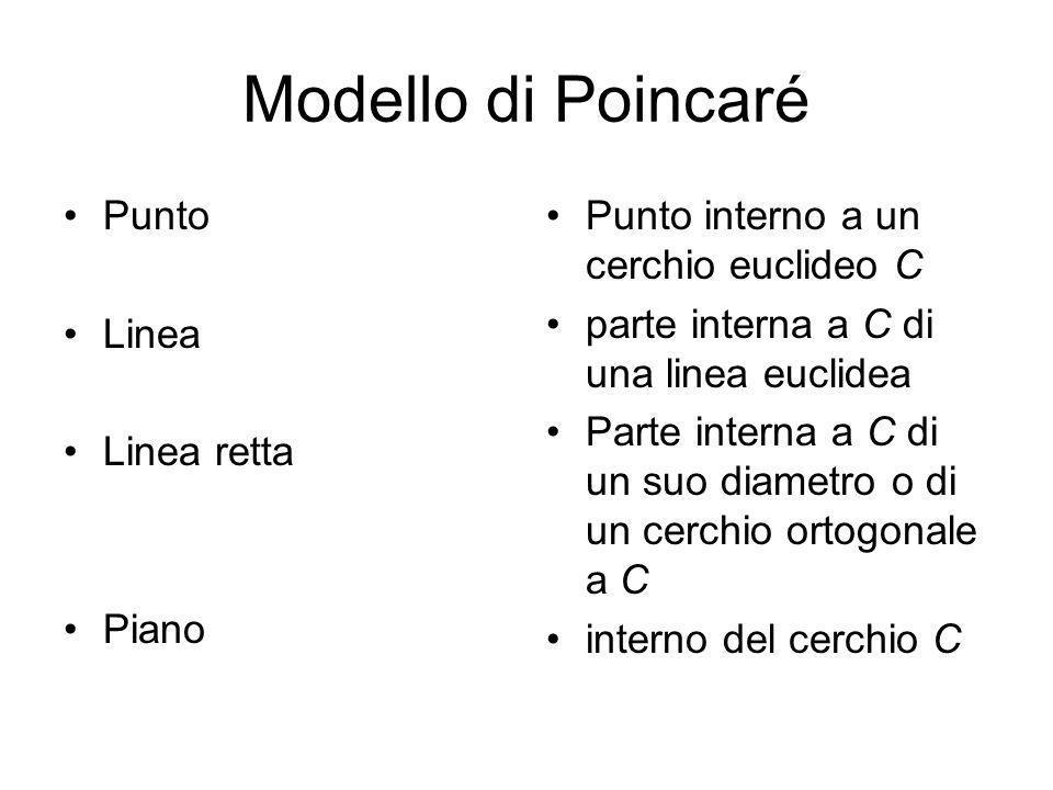 Modello di Poincaré Punto Linea Linea retta Piano Punto interno a un cerchio euclideo C parte interna a C di una linea euclidea Parte interna a C di u