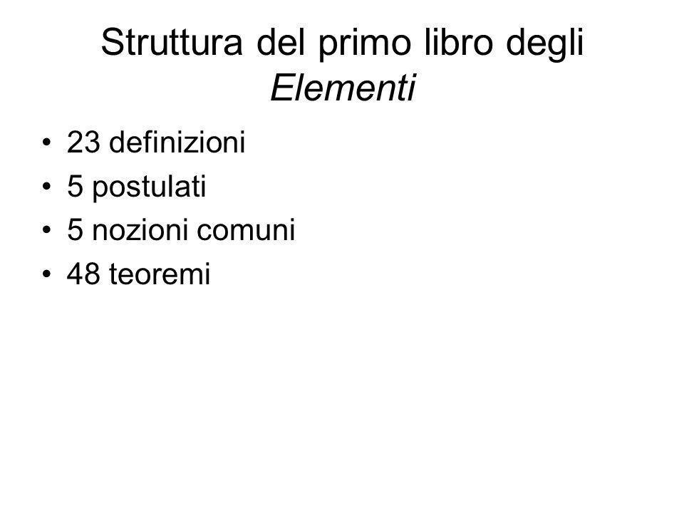 Struttura del primo libro degli Elementi 23 definizioni 5 postulati 5 nozioni comuni 48 teoremi