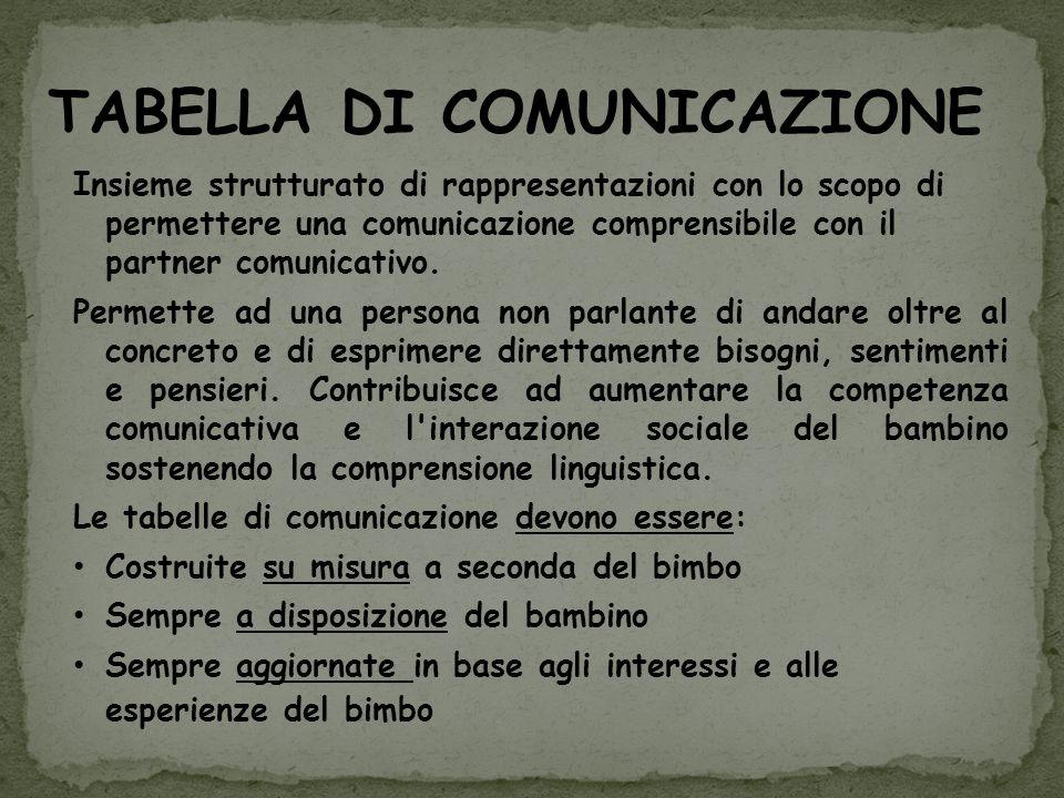 TABELLA DI COMUNICAZIONE Insieme strutturato di rappresentazioni con lo scopo di permettere una comunicazione comprensibile con il partner comunicativ