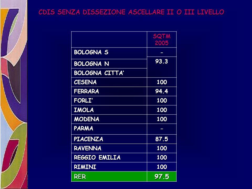 CDIS SENZA DISSEZIONE ASCELLARE II O III LIVELLO SQTM 2005 BOLOGNA S - 93.3 BOLOGNA N BOLOGNA CITTA CESENA100 FERRARA94.4 FORLI100 IMOLA100 MODENA100
