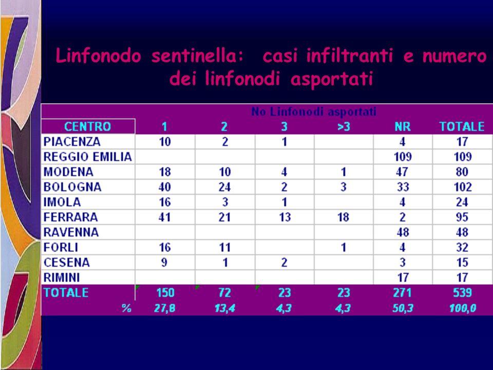Linfonodo sentinella: casi infiltranti e numero dei linfonodi asportati