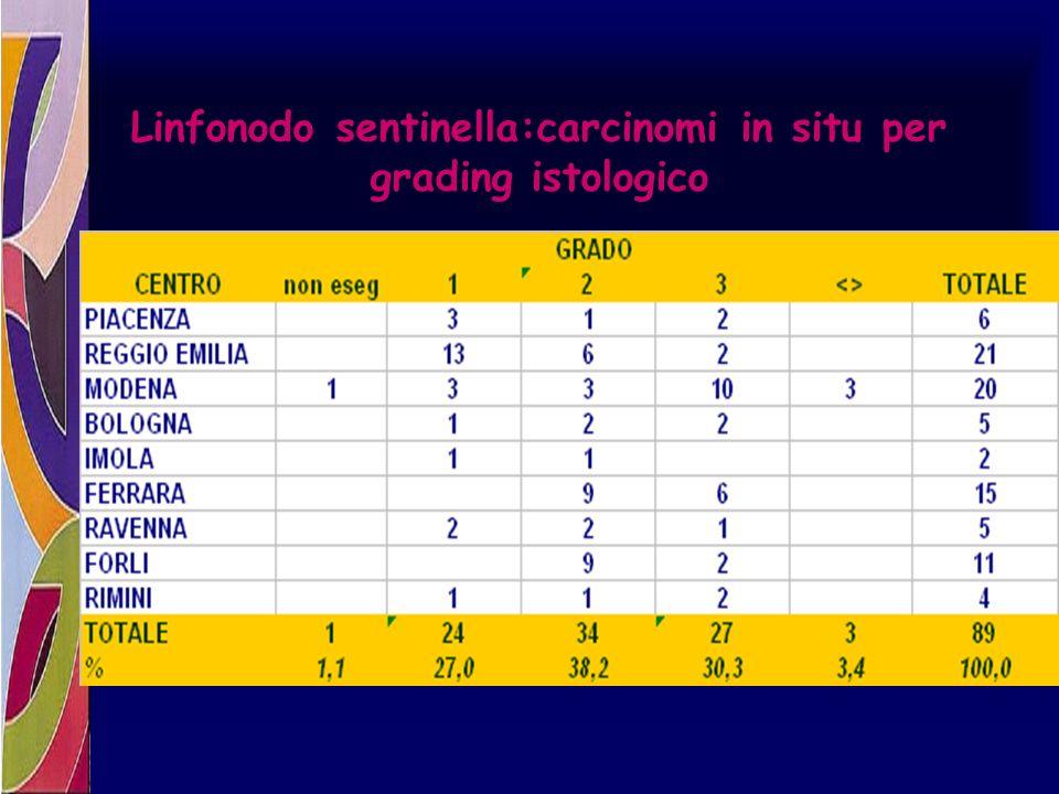 Linfonodo sentinella:carcinomi in situ per grading istologico
