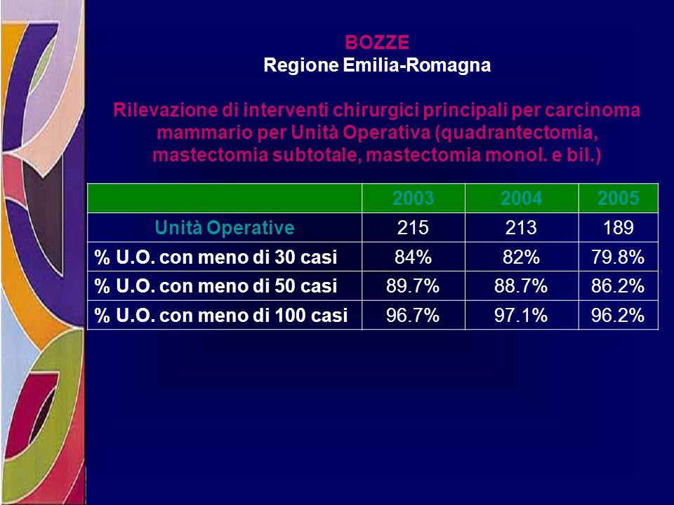 BOZZE Regione Emilia-Romagna Rilevazione di interventi chirurgici principali per carcinoma mammario per Unità Operativa (quadrantectomia, mastectomia