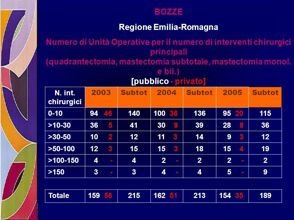 BOZZE Regione Emilia-Romagna Numero di Unità Operative per il numero di interventi chirurgici principali (quadrantectomia, mastectomia subtotale, mast