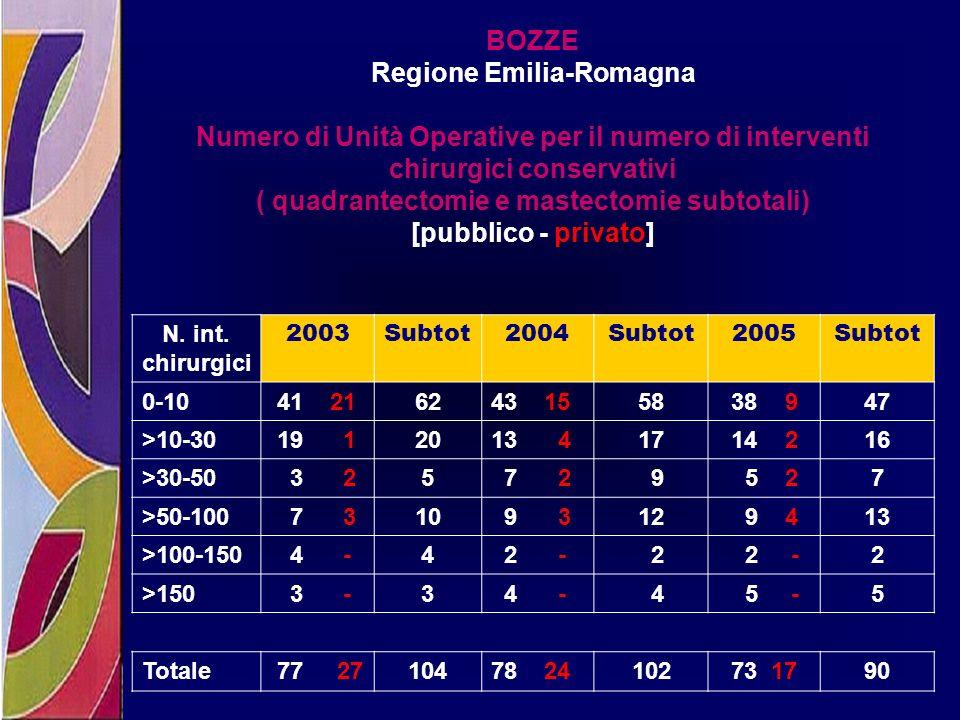 BOZZE Regione Emilia-Romagna Numero di Unità Operative per il numero di interventi chirurgici conservativi ( quadrantectomie e mastectomie subtotali)