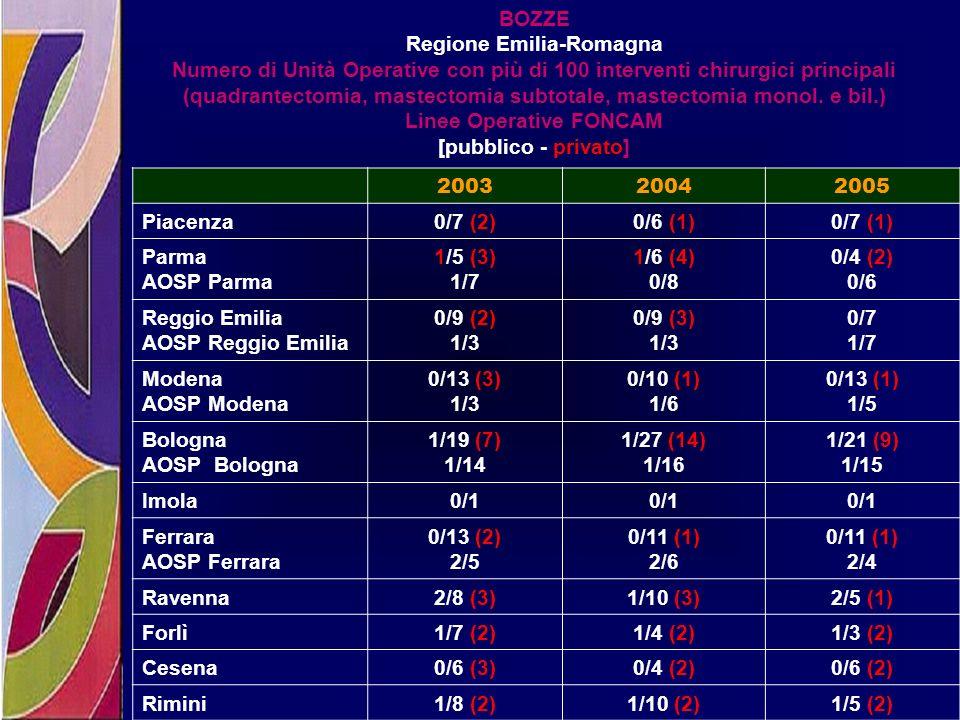 BOZZE Regione Emilia-Romagna Numero di Unità Operative con più di 100 interventi chirurgici principali (quadrantectomia, mastectomia subtotale, mastec