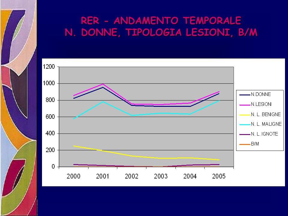 RER - ANDAMENTO TEMPORALE N. DONNE, TIPOLOGIA LESIONI, B/M