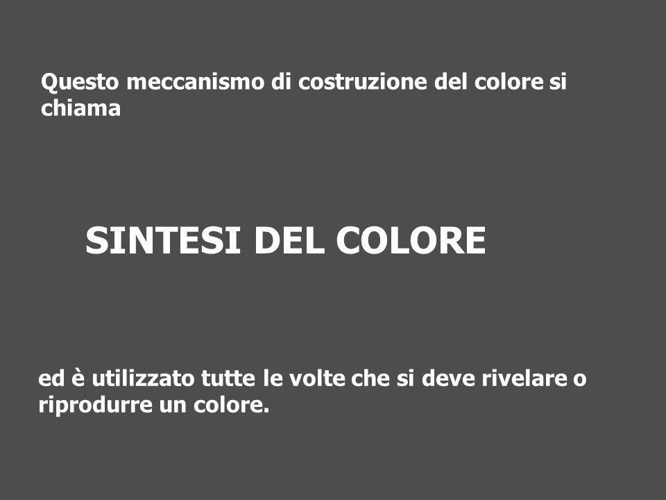 SINTESI DEL COLORE ed è utilizzato tutte le volte che si deve rivelare o riprodurre un colore. Questo meccanismo di costruzione del colore si chiama