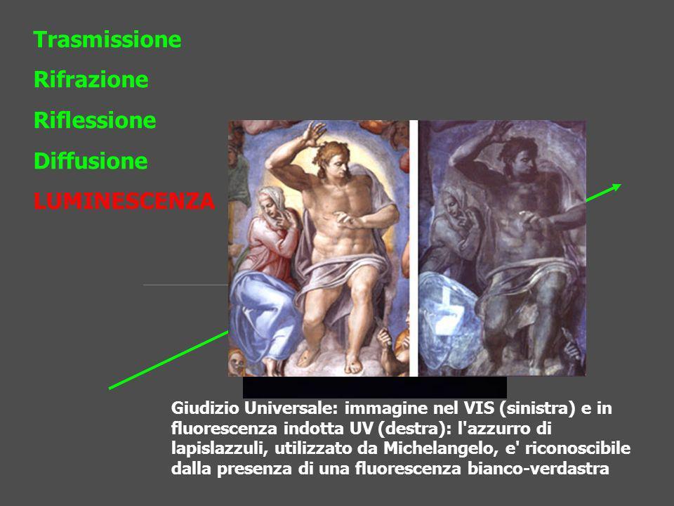 Trasmissione Rifrazione Riflessione Diffusione LUMINESCENZA Giudizio Universale: immagine nel VIS (sinistra) e in fluorescenza indotta UV (destra): l'