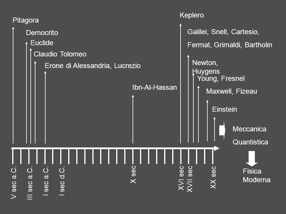 Pitagora pensava che fosse un fluido emesso dagli occhi Democrito invece che le immagini fossero emesse dagli oggetti Euclide, Erone di Alessandria, Tolomeo, partendo dallipotesi pitagorica trovarono soluzioni per specchi e sistemi semplici Ibn-Al-Hassan rigettò lidea pitagorica Keplero e Maurolico studiarono le lenti Snell studiò la rifrazione Cartesio ipotizzò che la luce fosse formata da corpuscoli materiali Fermat formulò un principio generale partendo dalla rifrazione della luce Grimaldi scoprì la diffrazione e ipotizò la natura ondulatoria Bartholin scoprì la birifrangenza Newton studiò la scomposizione dei colori attraverso prismi accettando la teoria corpuscolare Huygens costruì un modello ondulatorio molto raffinato Young scoprì i fenomeni di interferenza Fresnel stabilì definitivamente la natura ondulatoria della luce Maxwell formulò le equazioni collegando la luce ai fenomeni elettromagnetici Fizeau misurò la velocità della luce Plank formulò unipotesi sui fenomeni di emissione ed assorbimento Righi scoprì leffetto fotoelettrico Einstein formulò la spiegazione delleffetto fotoelettrico, base per la meccanica quantistica