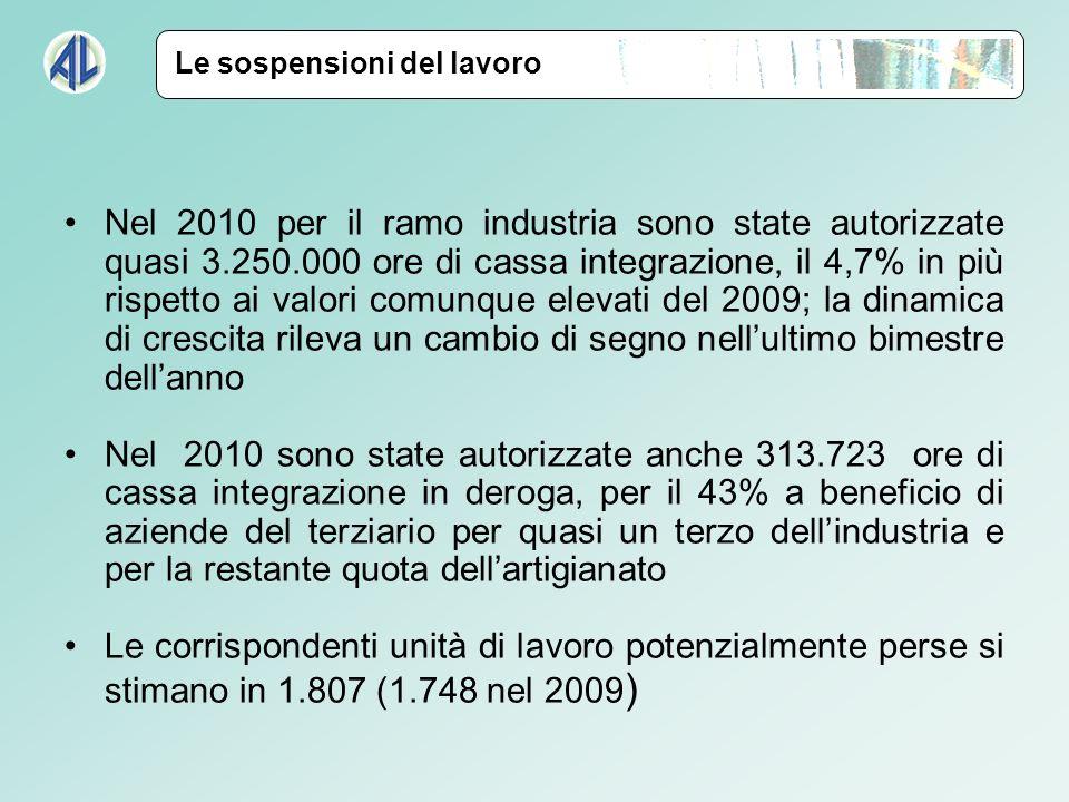 Nel 2010 per il ramo industria sono state autorizzate quasi 3.250.000 ore di cassa integrazione, il 4,7% in più rispetto ai valori comunque elevati de