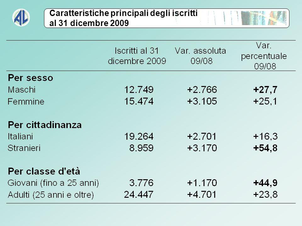 Caratteristiche principali degli iscritti al 31 dicembre 2009