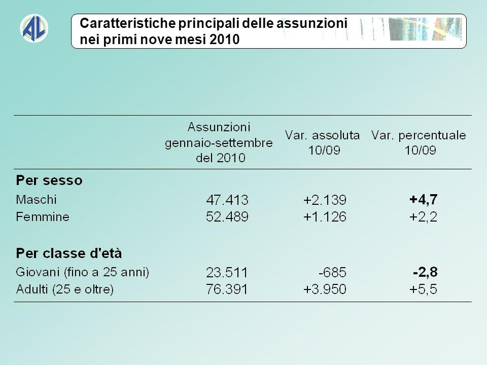 Caratteristiche principali delle assunzioni nei primi nove mesi 2010
