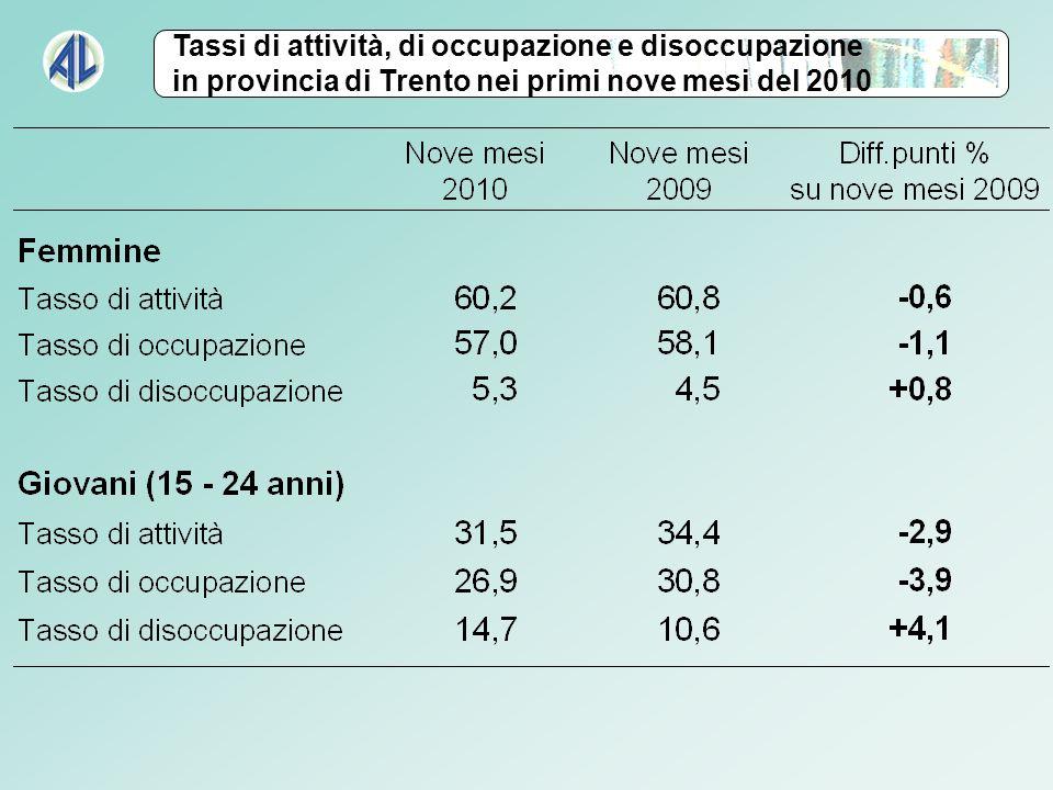 Tassi di attività, di occupazione e disoccupazione in provincia di Trento nei primi nove mesi del 2010