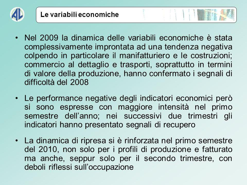Nel 2009 la dinamica delle variabili economiche è stata complessivamente improntata ad una tendenza negativa colpendo in particolare il manifatturiero