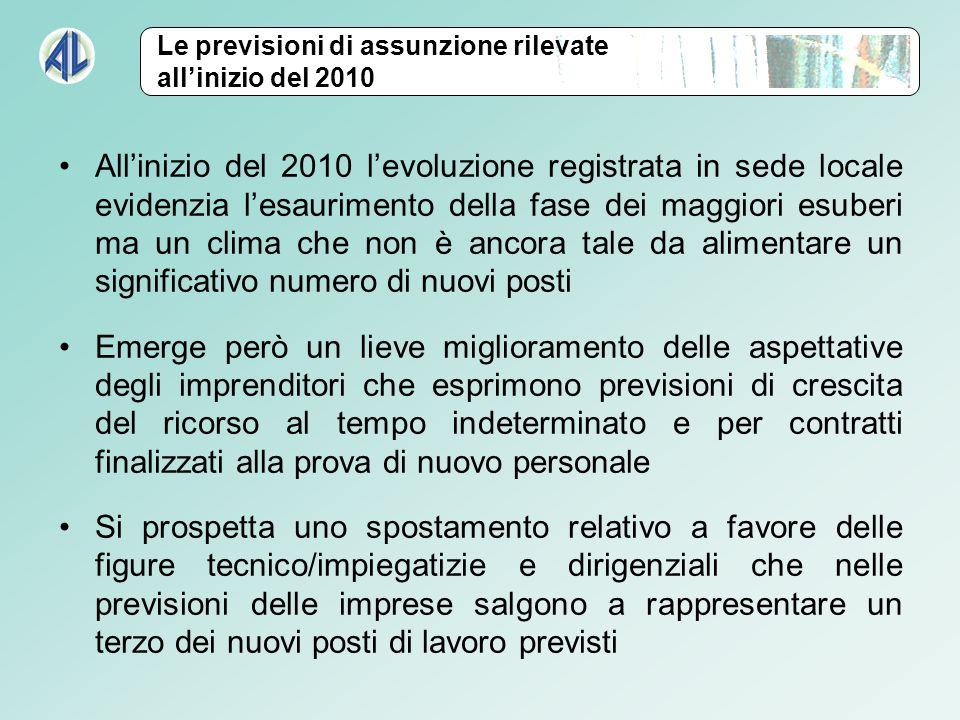 Allinizio del 2010 levoluzione registrata in sede locale evidenzia lesaurimento della fase dei maggiori esuberi ma un clima che non è ancora tale da a