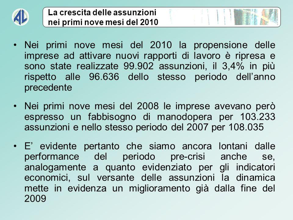 Nei primi nove mesi del 2010 la propensione delle imprese ad attivare nuovi rapporti di lavoro è ripresa e sono state realizzate 99.902 assunzioni, il