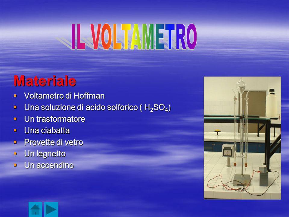 Materiale Voltametro di Hoffman Voltametro di Hoffman Una soluzione di acido solforico ( H 2 SO 4 ) Una soluzione di acido solforico ( H 2 SO 4 ) Un trasformatore Un trasformatore Una ciabatta Una ciabatta Provette di vetro Provette di vetro Un legnetto Un legnetto Un accendino Un accendino