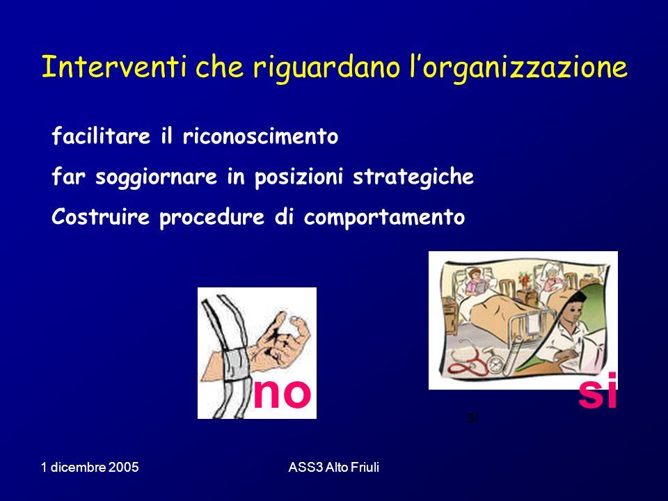 1 dicembre 2005ASS3 Alto Friuli Le cadute in ospedale: il programma dellASS3 Cosa si farà per i pazienti tutti i pazienti individuati allingresso nella loro possibilità di rischio e successivamente rivalutati Lo strumento: la scala Morse per individuare chi è a basso, medio ed alto rischio