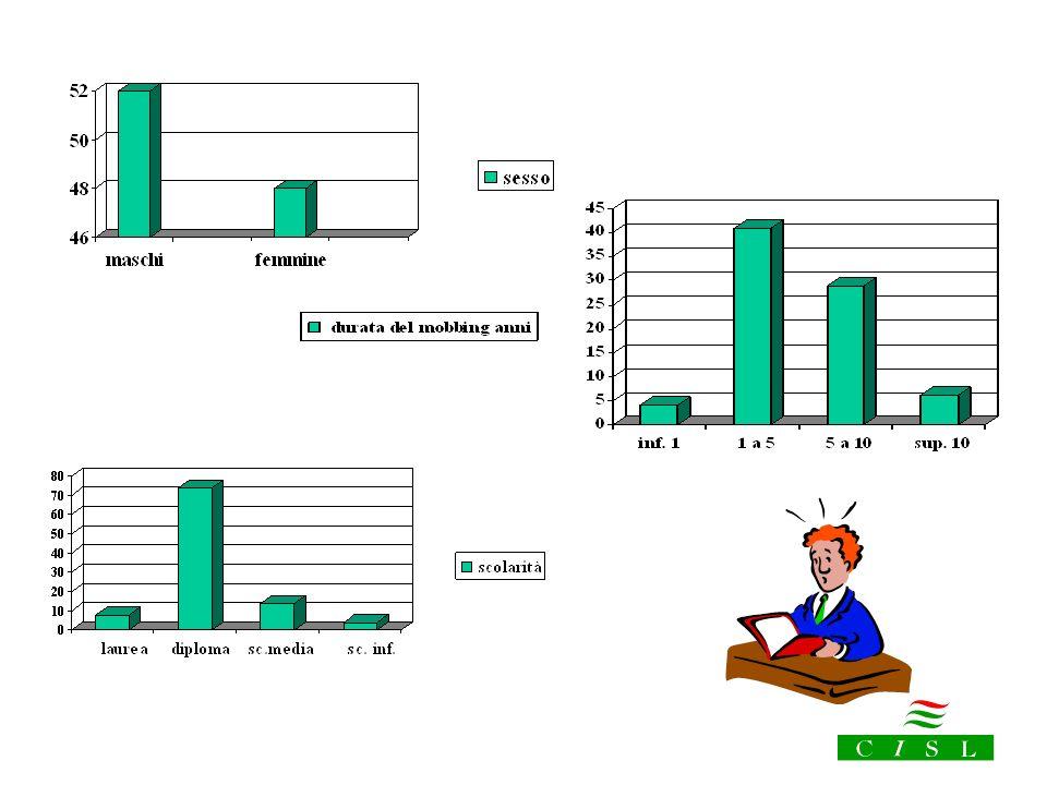 Alcuni valori statistici dallesperienza dei centri di orientamento