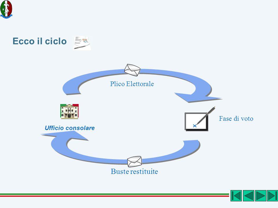 Ecco il ciclo Fase di voto Ufficio consolare Plico Elettorale Buste restituite