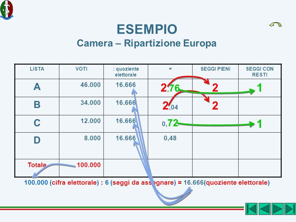ESEMPIO Camera – Ripartizione Europa LISTAVOTI: quoziente elettorale =SEGGI PIENISEGGI CON RESTI A 46.00016.666 2, 76 21 B 34.00016.666 2,04 2 C 12.00