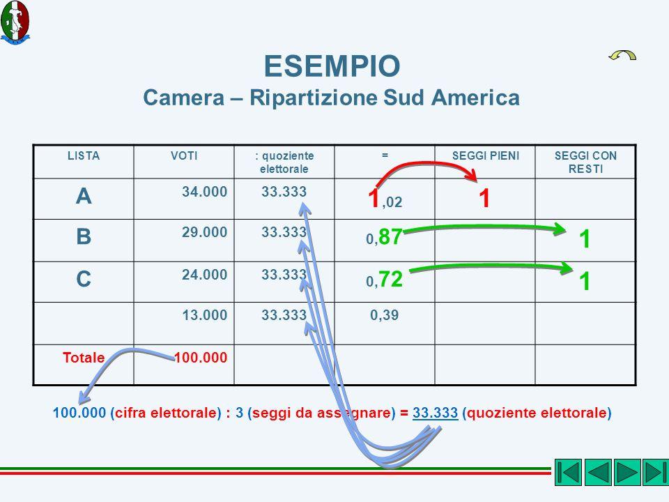 ESEMPIO Camera – Ripartizione Sud America LISTAVOTI: quoziente elettorale =SEGGI PIENISEGGI CON RESTI A 34.00033.333 1,02 1 B 29.00033.333 0, 87 1 C 24.00033.333 0, 72 1 13.00033.3330,39 Totale100.000 100.000 (cifra elettorale) : 3 (seggi da assegnare) = 33.333 (quoziente elettorale)