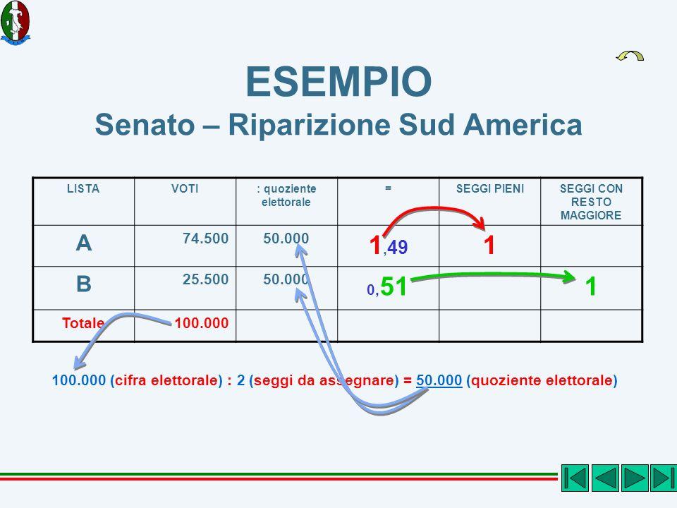 ESEMPIO Senato – Riparizione Sud America LISTAVOTI: quoziente elettorale =SEGGI PIENISEGGI CON RESTO MAGGIORE A 74.50050.000 1, 49 1 B 25.50050.000 0, 511 Totale100.000 100.000 (cifra elettorale) : 2 (seggi da assegnare) = 50.000 (quoziente elettorale)