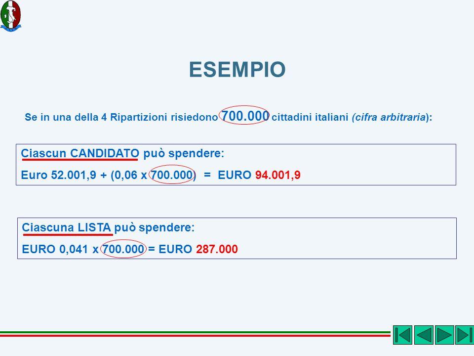 ESEMPIO Se in una della 4 Ripartizioni risiedono 700.000 cittadini italiani (cifra arbitraria): Ciascun CANDIDATO può spendere: Euro 52.001,9 + (0,06