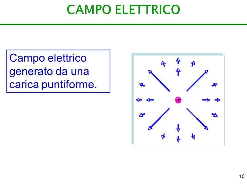 10 CAMPO ELETTRICO Campo elettrico generato da una carica puntiforme.