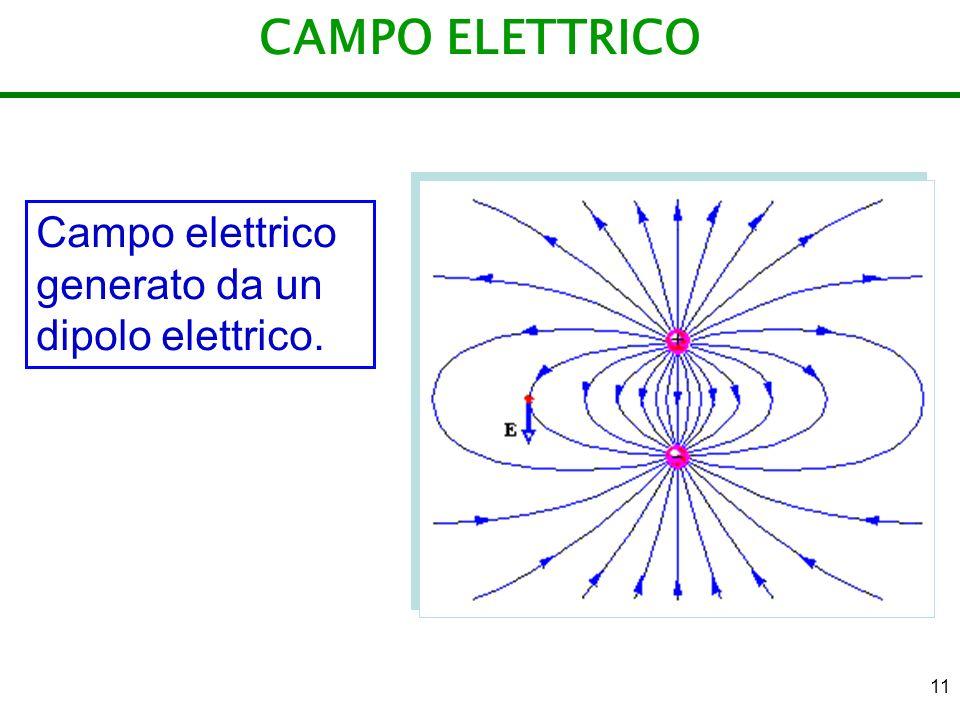 11 CAMPO ELETTRICO Campo elettrico generato da un dipolo elettrico.