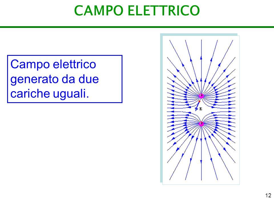 12 CAMPO ELETTRICO Campo elettrico generato da due cariche uguali.