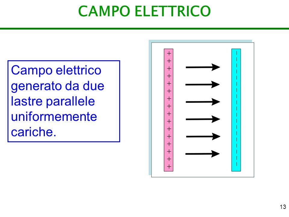 13 CAMPO ELETTRICO Campo elettrico generato da due lastre parallele uniformemente cariche.
