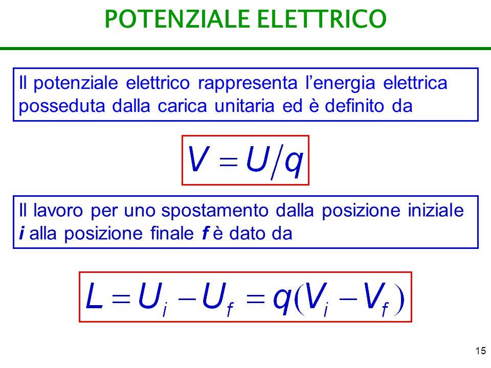 15 POTENZIALE ELETTRICO Il potenziale elettrico rappresenta lenergia elettrica posseduta dalla carica unitaria ed è definito da Il lavoro per uno spos