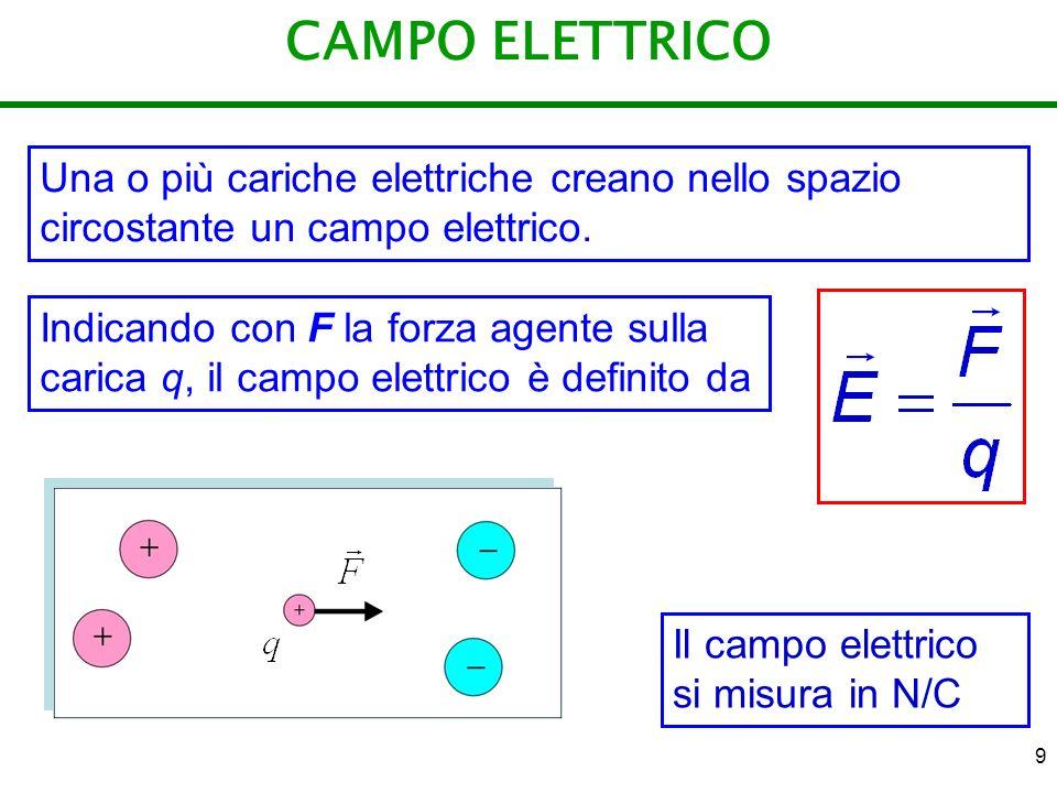 9 CAMPO ELETTRICO Una o più cariche elettriche creano nello spazio circostante un campo elettrico. Indicando con F la forza agente sulla carica q, il